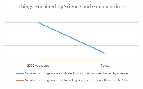 Things Explained By Science And God Over Time